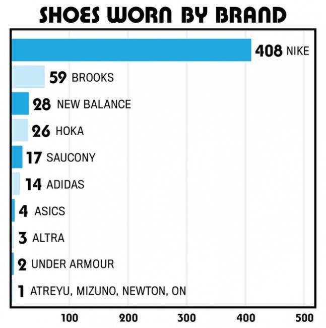 跑鞋品牌統計