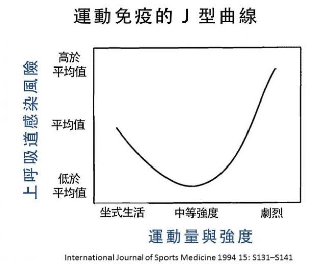 運動免疫的J型曲線