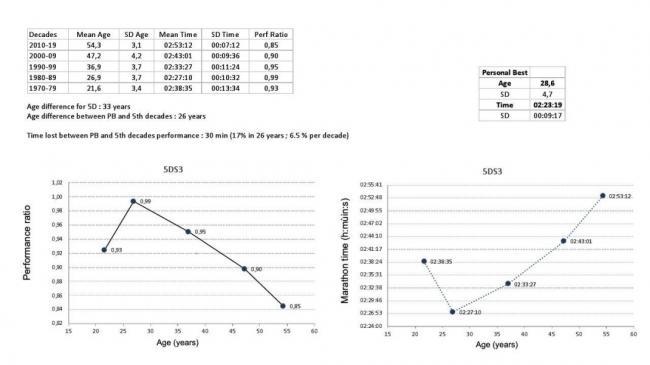 連續50年破三的跑者分析
