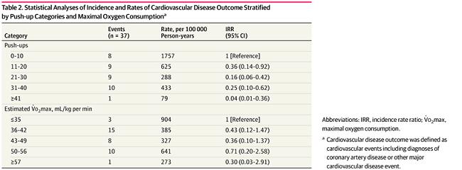 心血管疾病與運動的相關數據分析。
