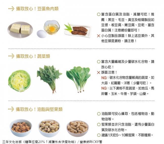 豆魚蛋肉類、蔬菜類、油脂與堅果類