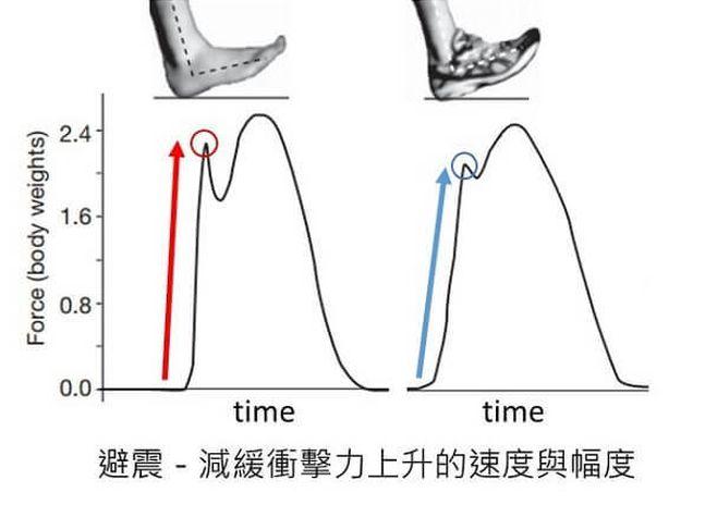 避震的速度與幅度