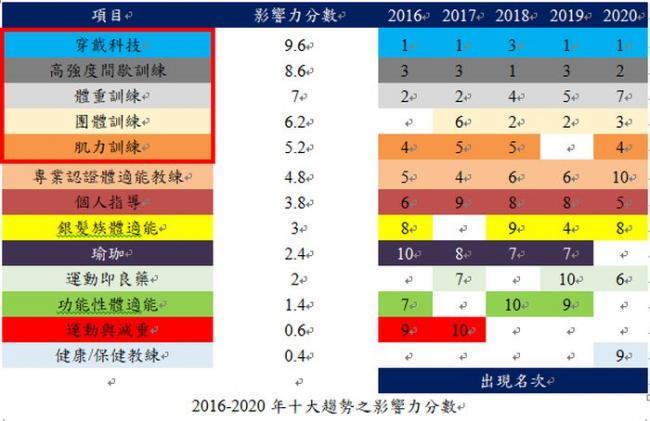 2016-2020年十大趨勢之影響力分數