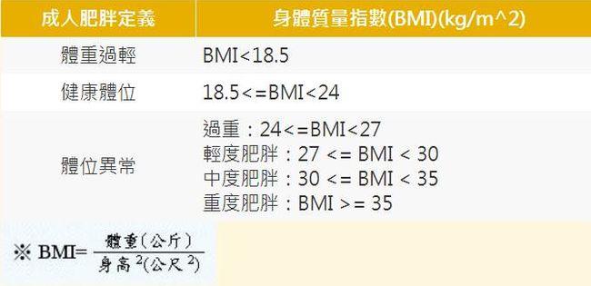 BMI 測試