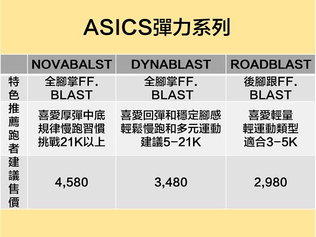 ASICS彈力系列不同回彈力