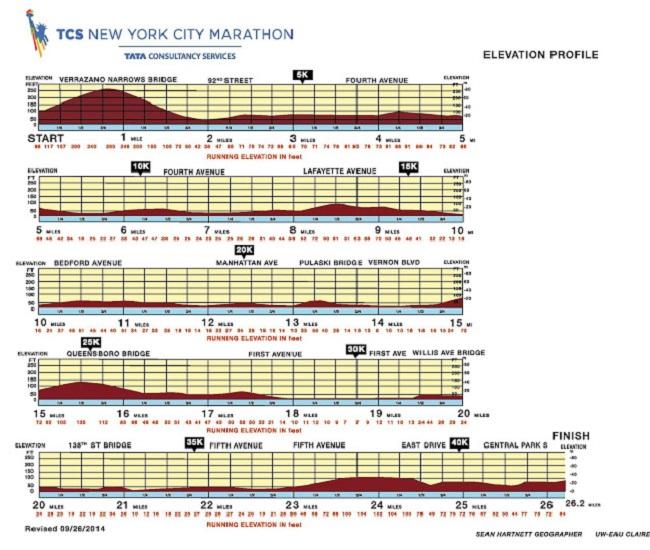 紐約馬拉松賽道海拔圖