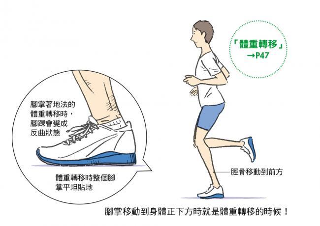 跑步時體重轉移