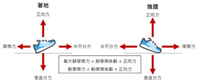 影響摩擦力的因素包含摩擦係數以及正向力大小