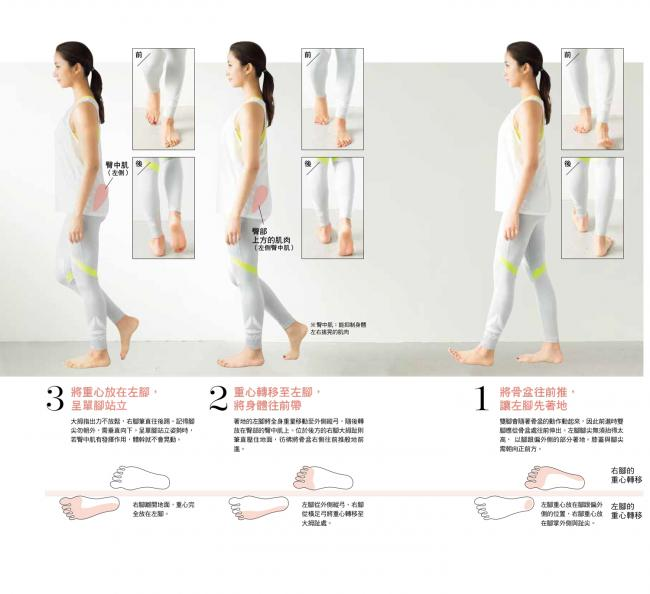 享瘦步行法的基本動作1~3