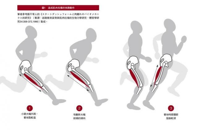 造成肌肉拉傷的快跑動作