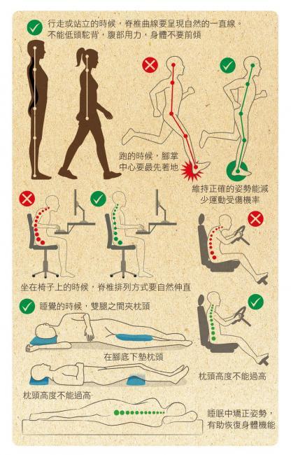 減少膝蓋負重的姿勢