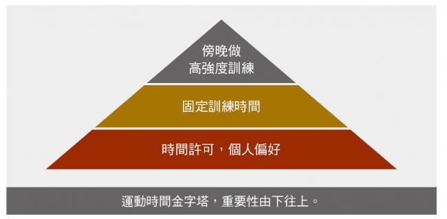 運動時間金字塔