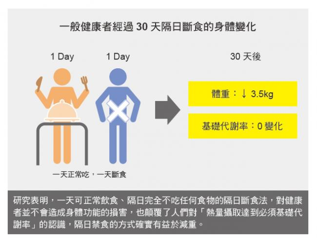 健康者經過30天隔日斷食的身體變化