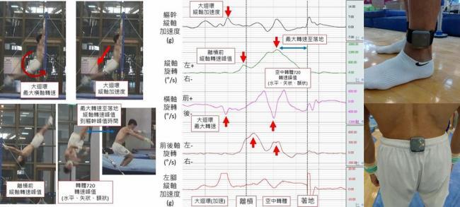 運用慣性感測器評估嘉鴻下槓前的離心力、空中轉體技術,以及著地時的動作技術與衝擊力,進一步找出能否完美落地的關鍵點