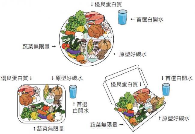 蔡醫師的健康餐盤示範蔬菜、蛋白質、碳水的比例該怎麼分配