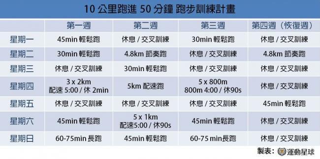 10K跑進50分訓練計畫