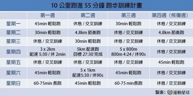 10K跑進55分鐘的跑步訓練計畫
