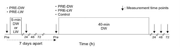 三種判別值測量的時間點