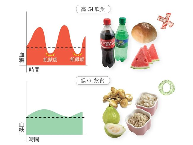 高GI與低GI飲食