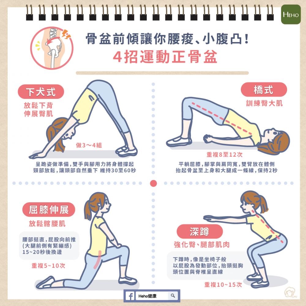 4 招運動改善骨盆前傾